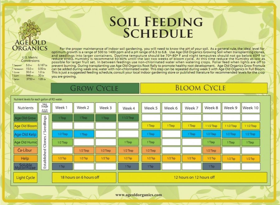 Age Old Organics Soil Feeding Chart