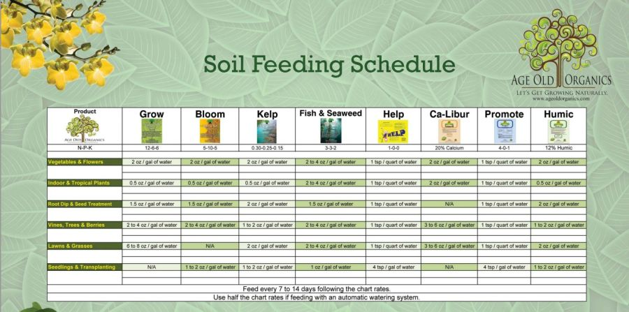 Age Old Organics Feeding Schedule