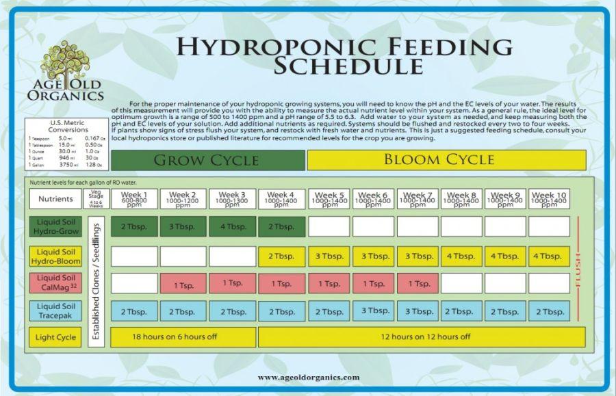 Age Old Organics Feeding Charts |