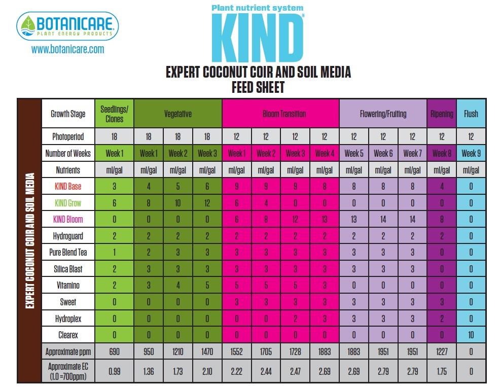 Botanicare Kind Soil Expert Feeding Chart