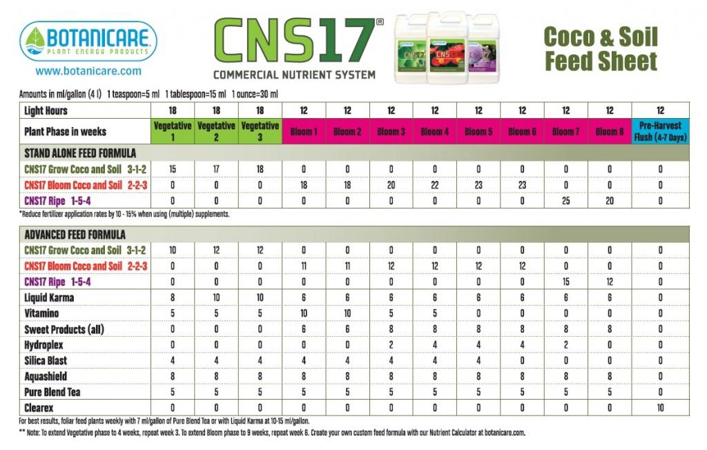 Botanicare CNS-17 Soil Feeding Chart
