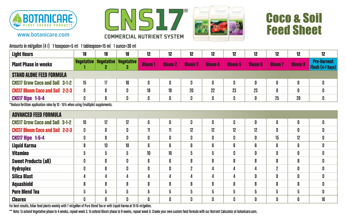 Botanicare feeding charts for House and garden feeding schedule