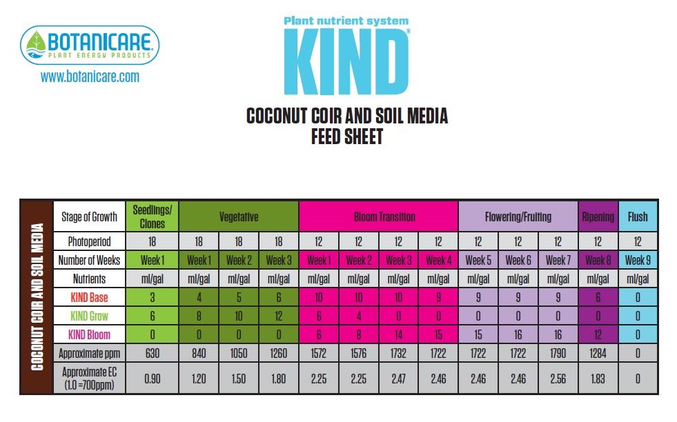 Botanicare Kind Soil Feeding Chart
