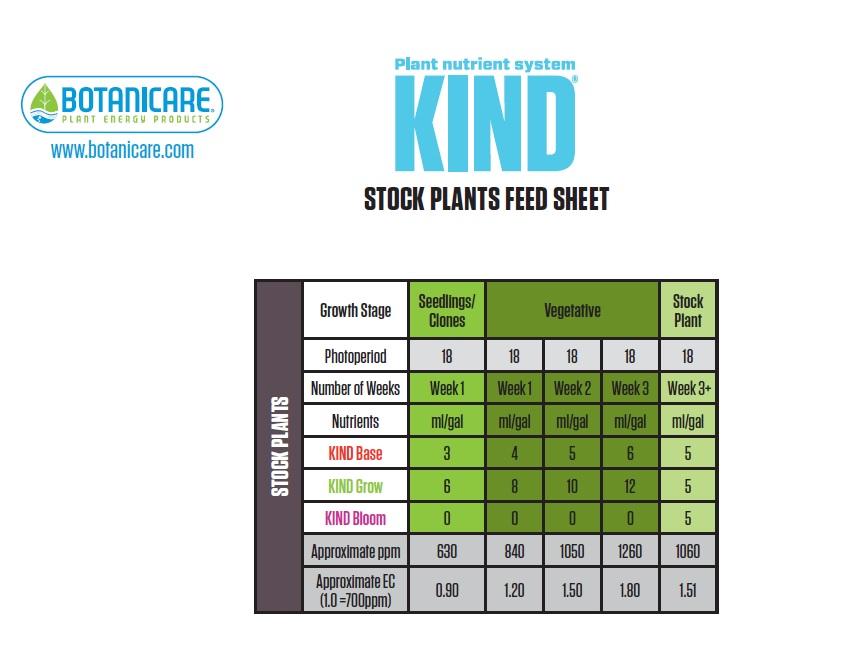 Botanicare Kind Stock Feeding Chart