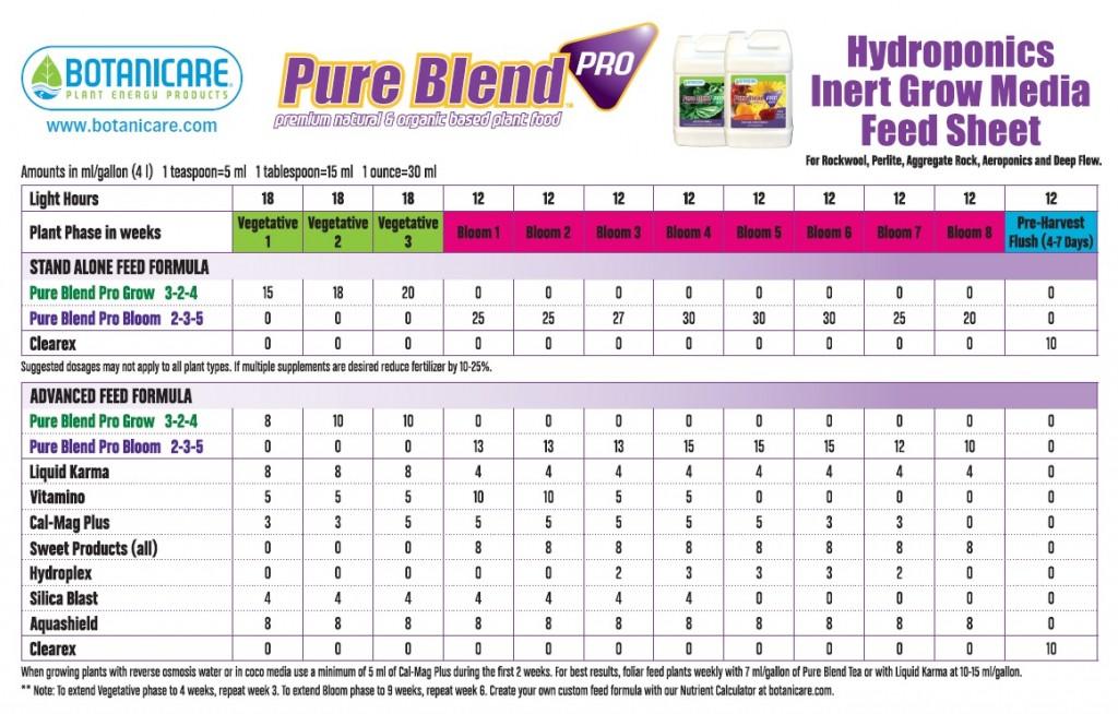 Botanicare Pure Blend Pro Hydro Feeding Chart