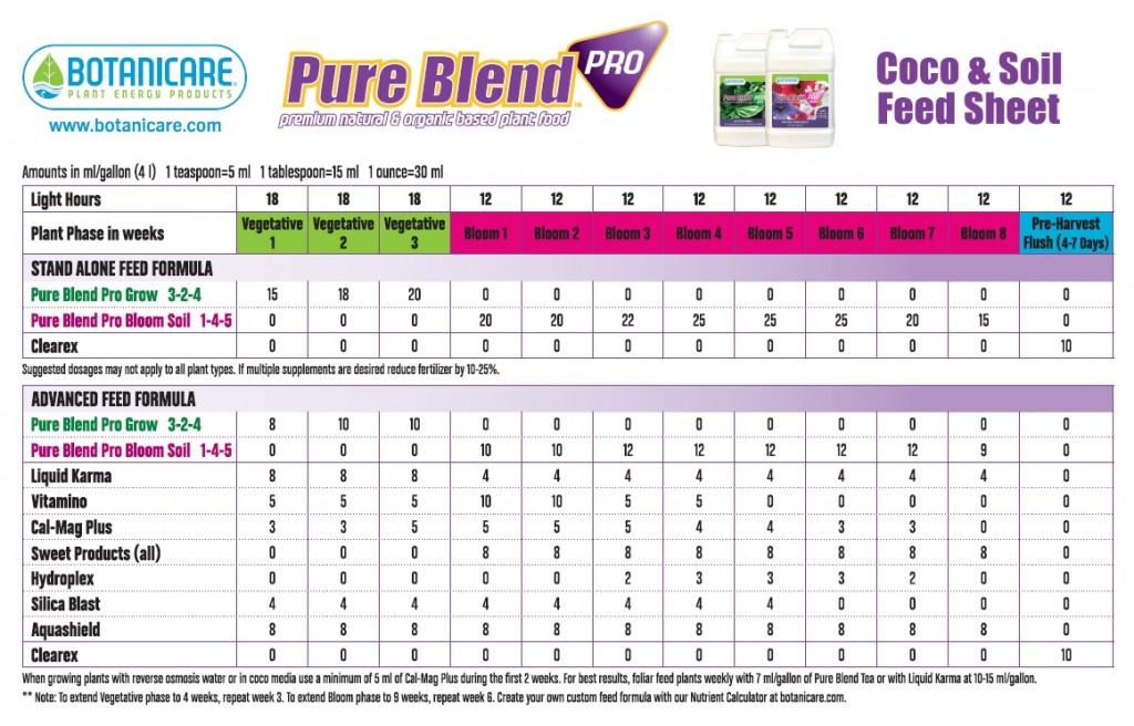 Botanicare Pure Blend Pro Soil Feeding Chart