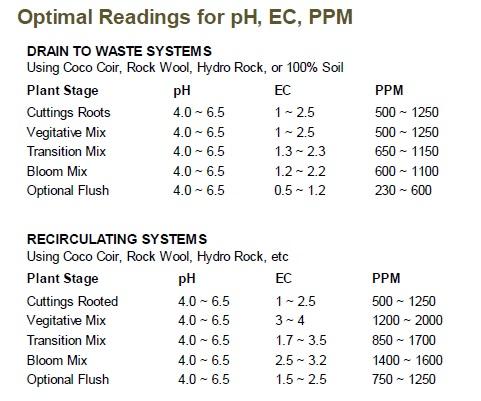 Cutting Edge Solutions Feeding Chart 4