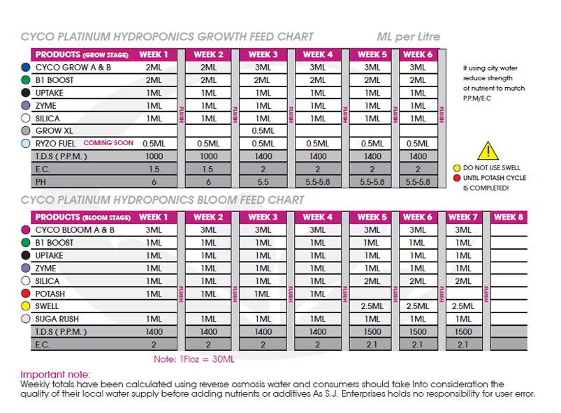 Cyco Platinum Series Hydroponic Feeding Chart