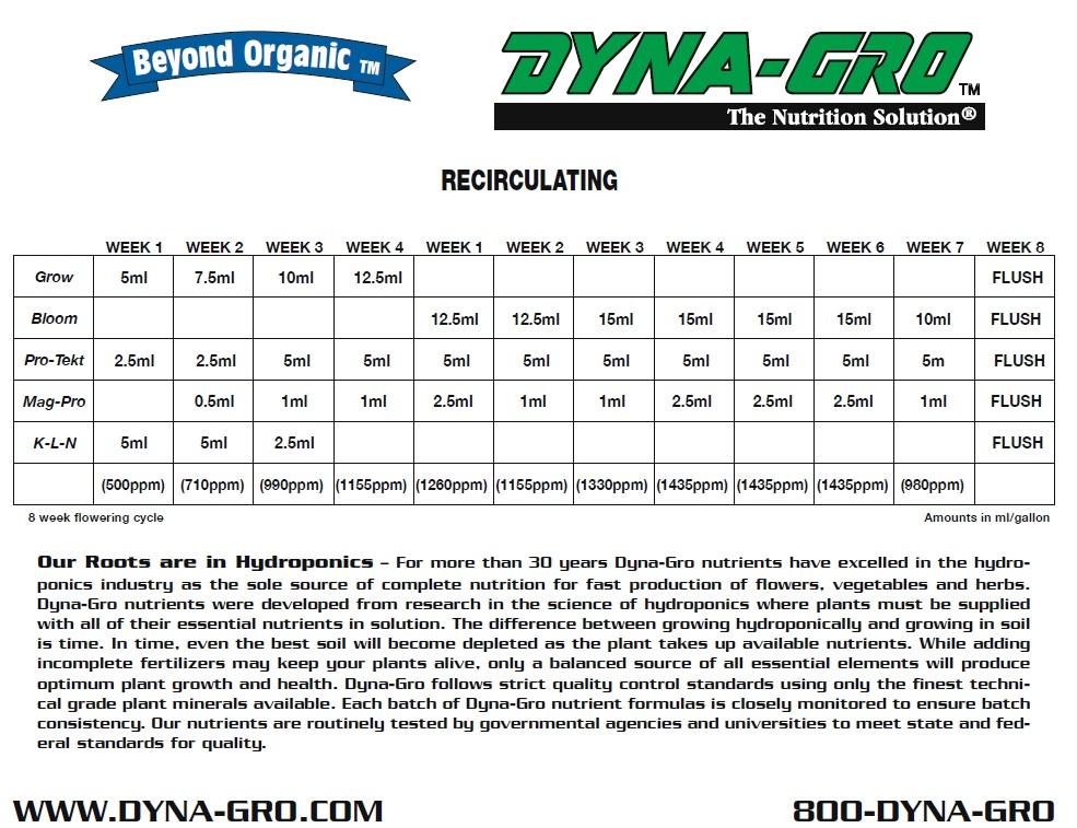 Dyna-gro Hydro Feeding Chart 1