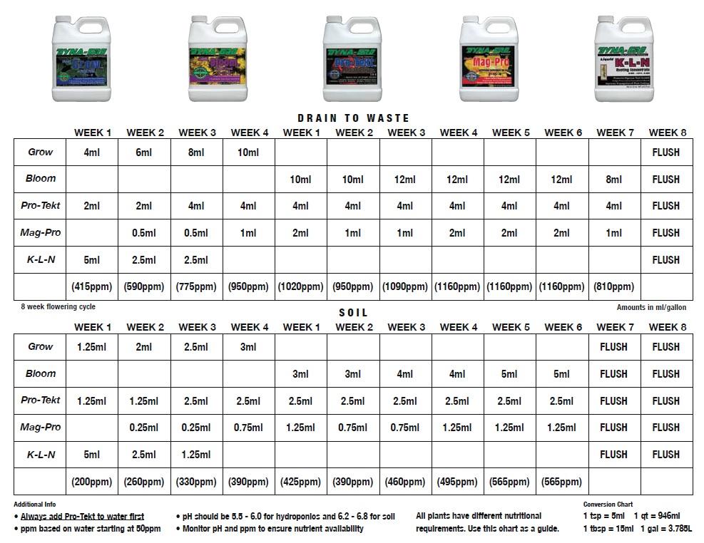 Dyna-Gro Feeding Charts  