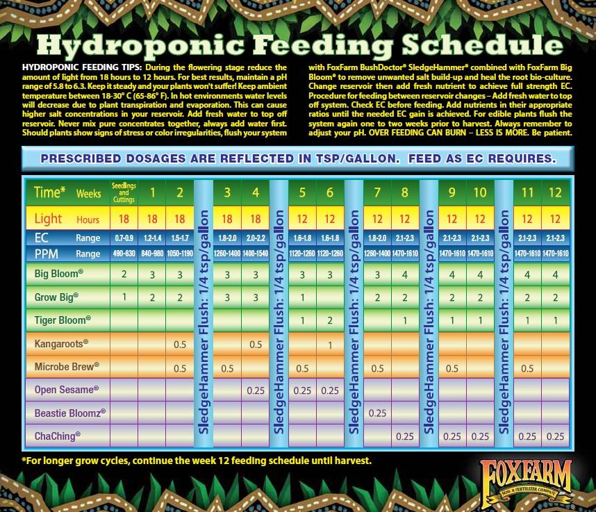 Fox Farm Hydroponic Feeding Chart