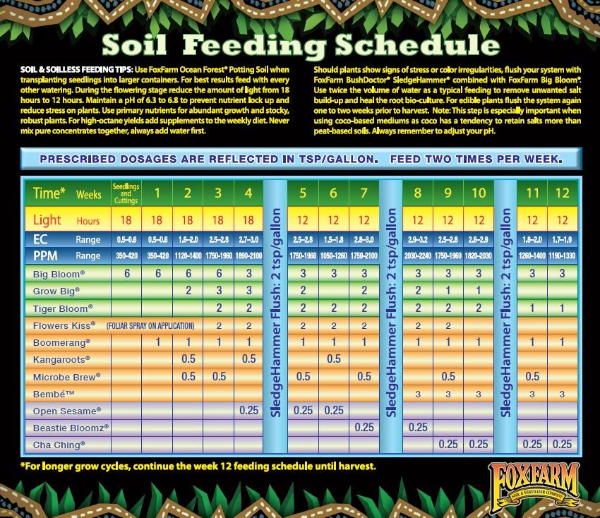 Fox Farm Soil Feeding Chart