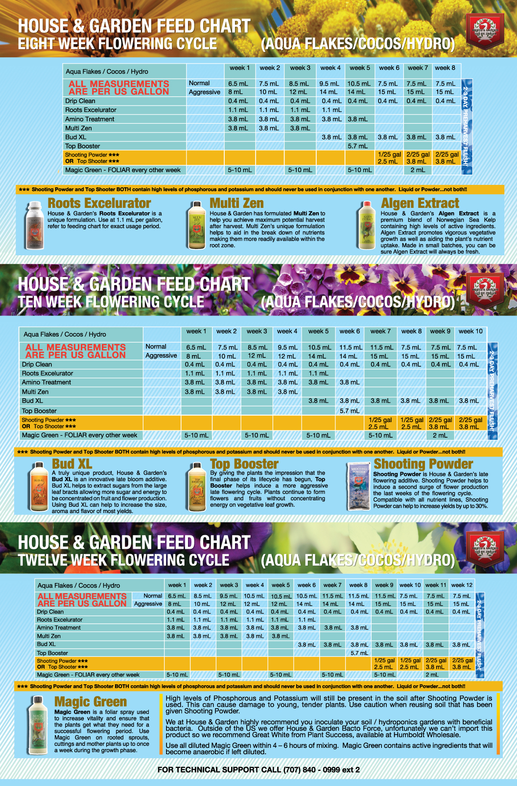 House And Garden Hydro Feeding Chart Photo Gallery