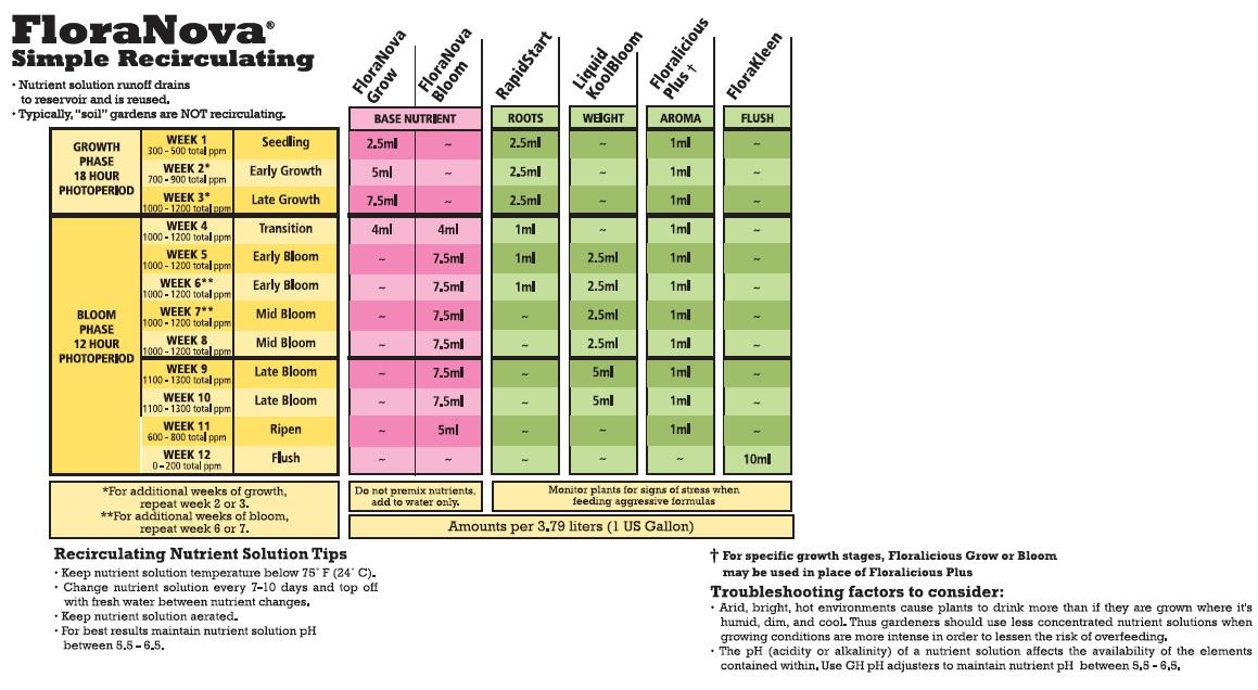 General Hydroponics Floranova Recirculating Simple Feeding Chart