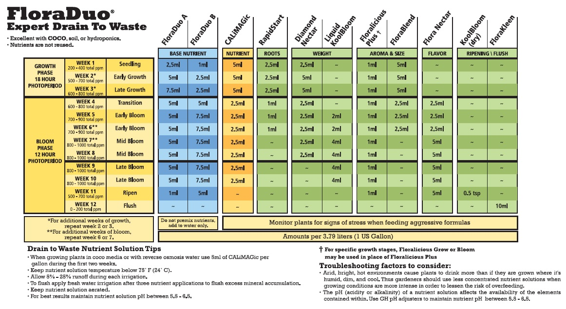 General Hydroponics Floraduo Drain To Waste Expert Feeding Chart