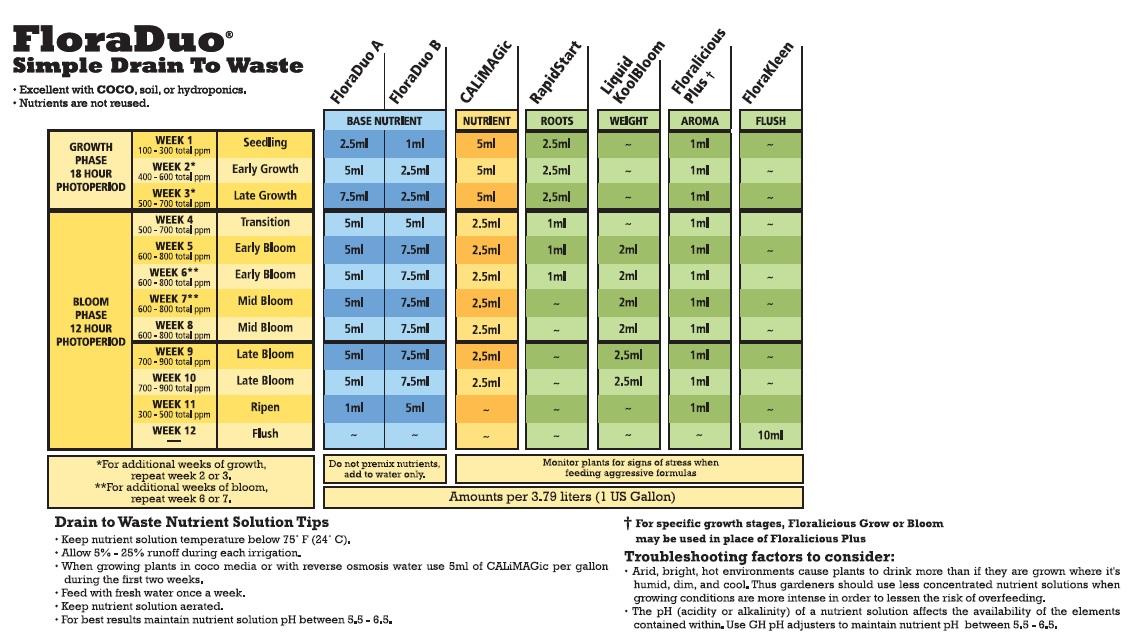 General hydroponics floraduo feeding charts