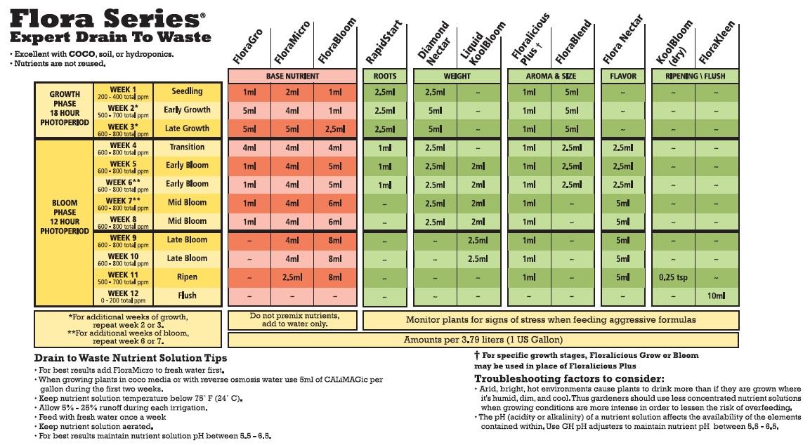 General Hydroponics Flora Series Drain To Waste Expert Feeding Chart