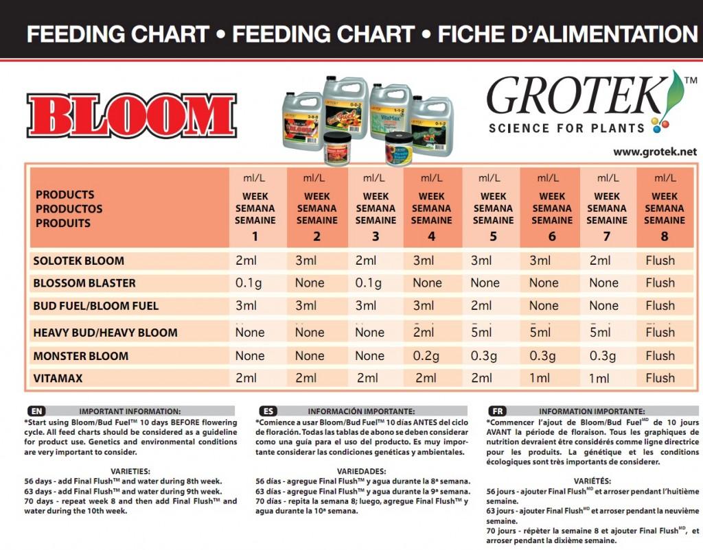 GroTek Bloom Feeding Chart