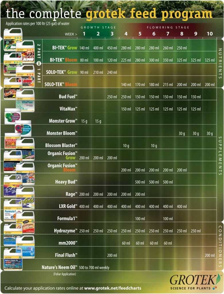 GroTeck Complete Feeding Chart 2