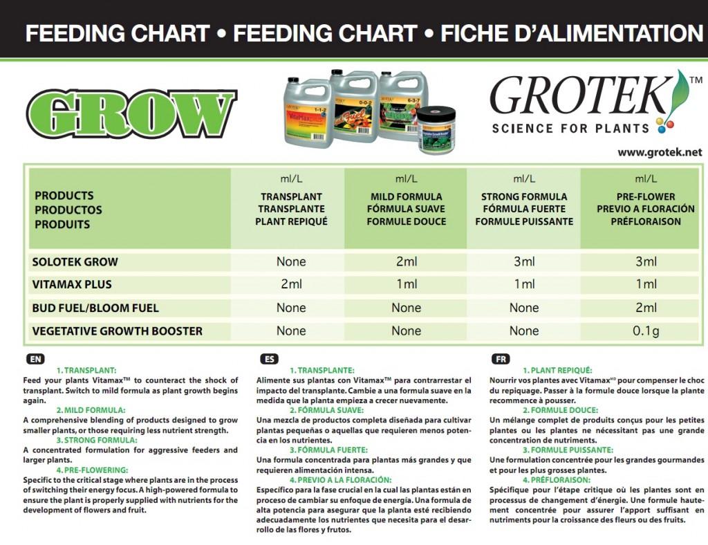 GroTek Grow Feeding Chart