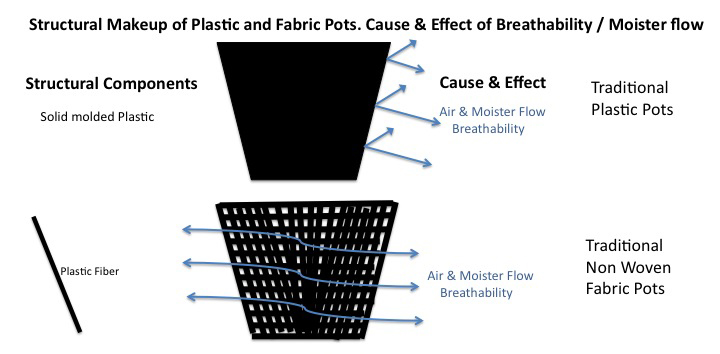 Fabric vs plastic plant pots